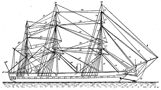 Diagram of rigging on a sailing vessel. From Wikimedia Commons.